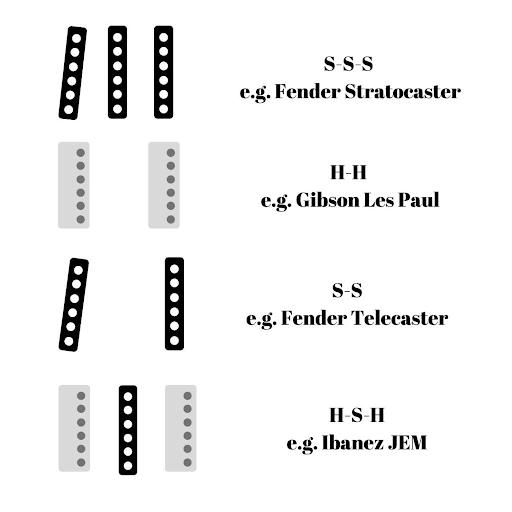 Pickup configurations